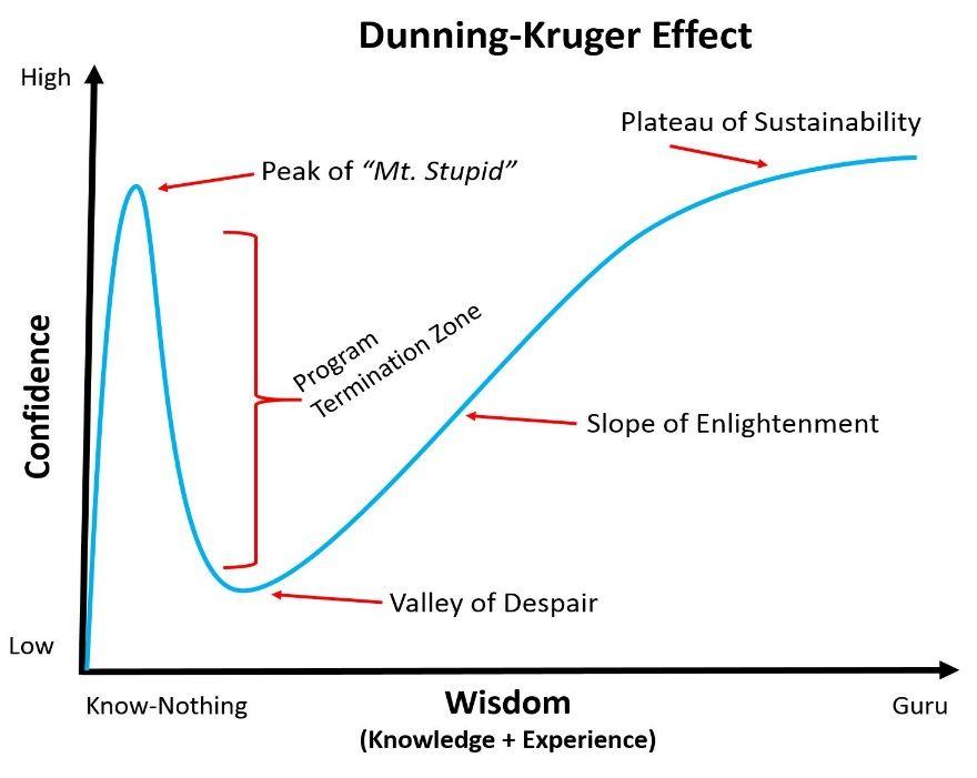 Dunkin Effect